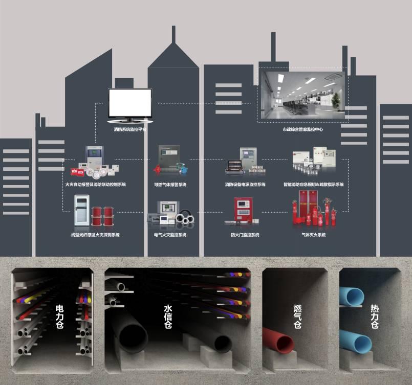 气体灭火控制器,感烟火灾探测器,缆式线型感温火灾探测器(感温电缆)